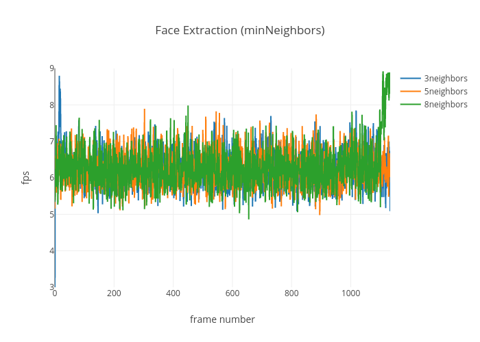 Face Extraction (minNeighbors)   scatter chart made by Ptinsley   plotly