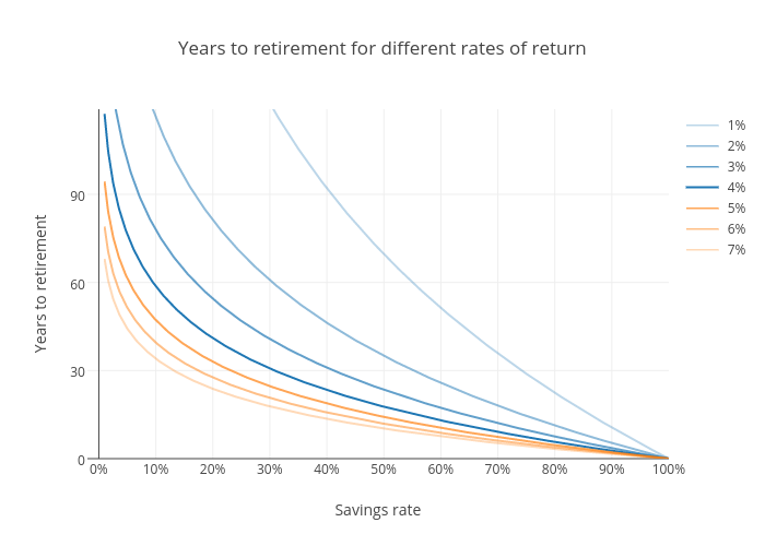 Years to retirement for different rates of return | line chart made by Ptweir | plotly