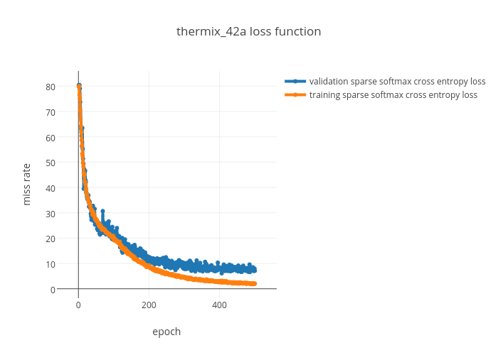 thermix_42a loss function | line chart made by Pusiol | plotly