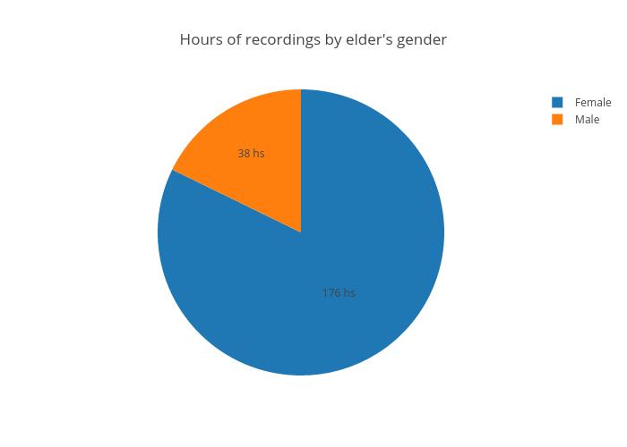 Hours of video by elder's gender