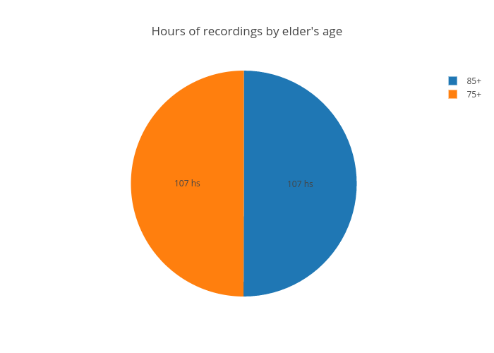 Hours of video by elder's age