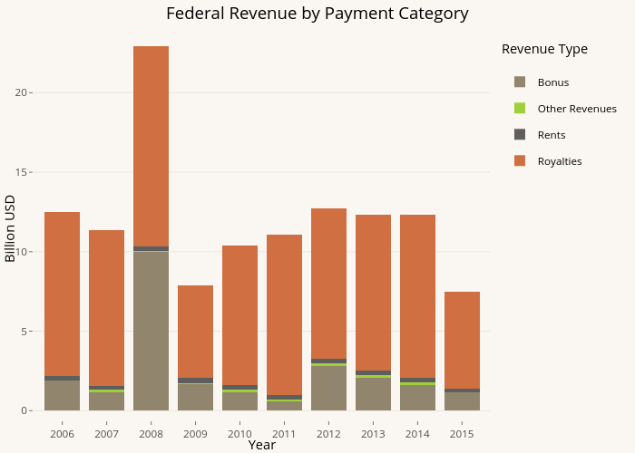 Federal Revenue by Payment Category | stacked bar chart made by Pwyptom | plotly