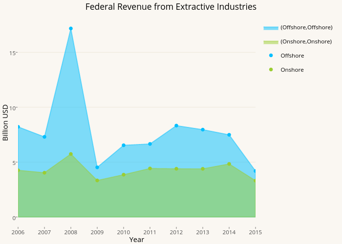 Federal Revenue from Extractive Industries   filled line chart made by Pwyptom   plotly