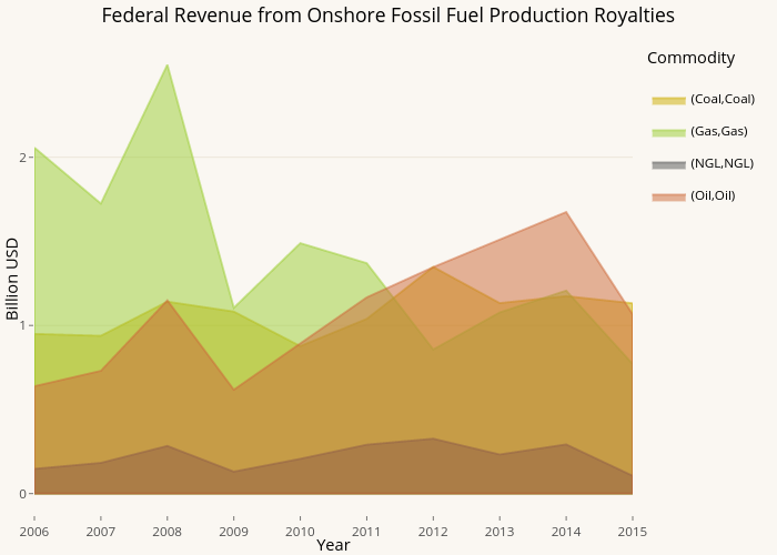 Federal Revenue from Onshore Fossil Fuel Production Royalties | filled line chart made by Pwyptom | plotly