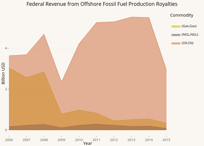Federal Revenue from Offshore Fossil Fuel Production Royalties | filled line chart made by Pwyptom | plotly