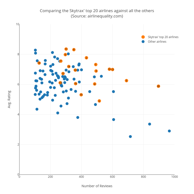 Comparing the Skytrax' top 20 airlines against all the others(Source: airlinequality.com) | scatter chart made by Quankiquanki | plotly