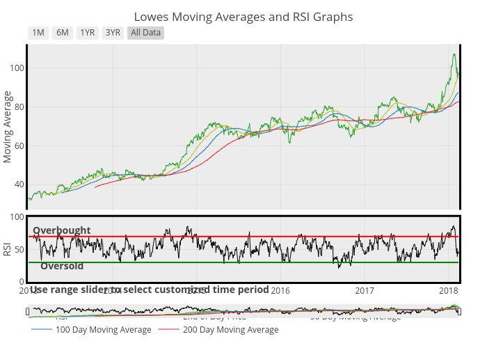 Lowes Moving Averages and RSI Graphs | scatter chart made by