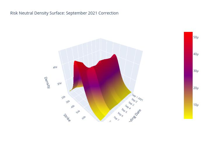Risk Neutral Density Surface: September 2021 Correction | surface made by Quantsam | plotly
