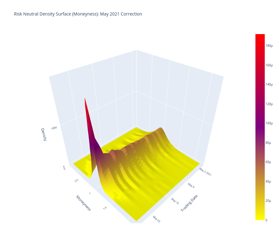 Risk Neutral Density Surface (Moneyness): May 2021 Correction   surface made by Quantsam   plotly
