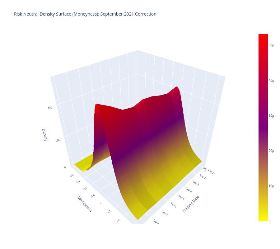 Risk Neutral Density Surface (Moneyness): September 2021 Correction | surface made by Quantsam | plotly