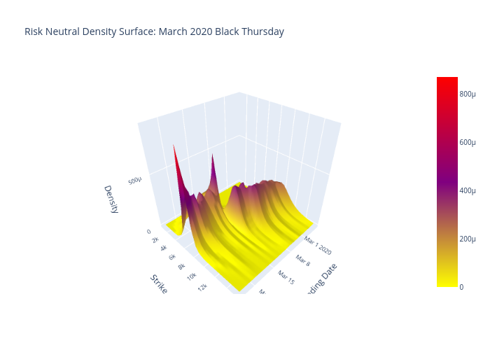 Risk Neutral Density Surface: March 2020 Black Thursday   surface made by Quantsam   plotly