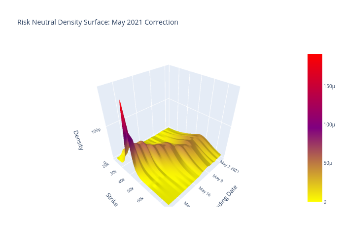 Risk Neutral Density Surface: May 2021 Correction   surface made by Quantsam   plotly