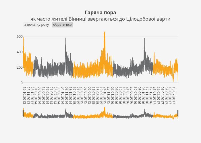 Гаряча пораяк часто жителі Вінниці звертаються до Цілодобової варти   line chart made by Quaz   plotly