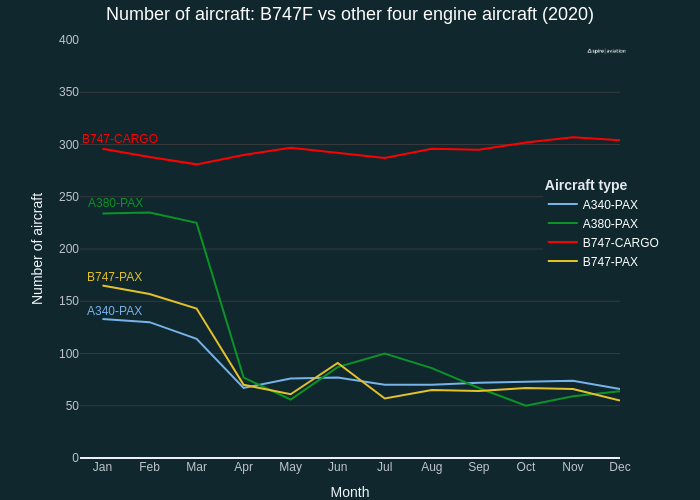 Number of aircraft: B747F vs other four engine aircraft (2020) | line chart made by Quentin-spire | plotly