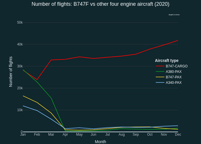 Number of flights: B747F vs other four engine aircraft (2020) | line chart made by Quentin-spire | plotly