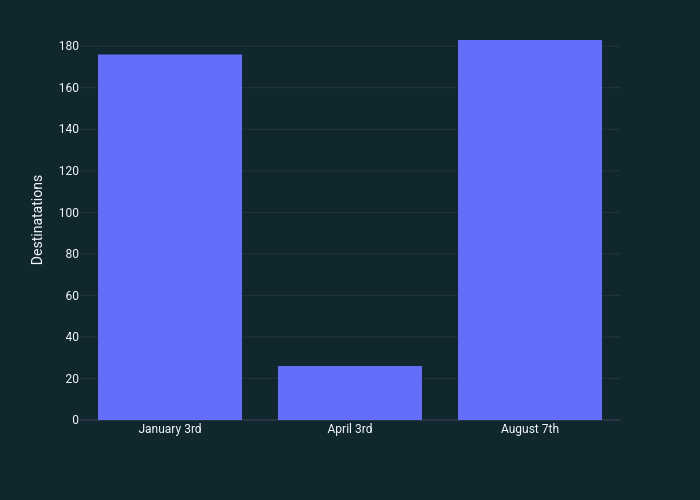 | bar chart made by Quentin-spire | plotly