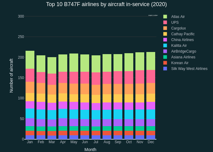 Top 10 B747F airlines by aircraft in-service (2020) | stacked bar chart made by Quentin-spire | plotly