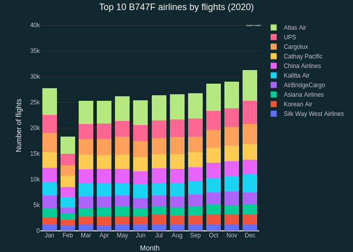 Top 10 B747F airlines by flights (2020) | stacked bar chart made by Quentin-spire | plotly