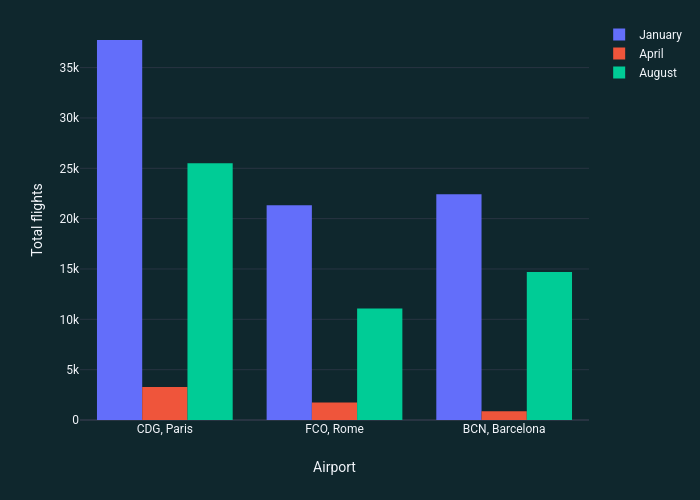 | grouped bar chart made by Quentin-spire | plotly
