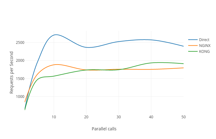 Requests per Second vs Parallel calls | line chart made by R1ckr | plotly