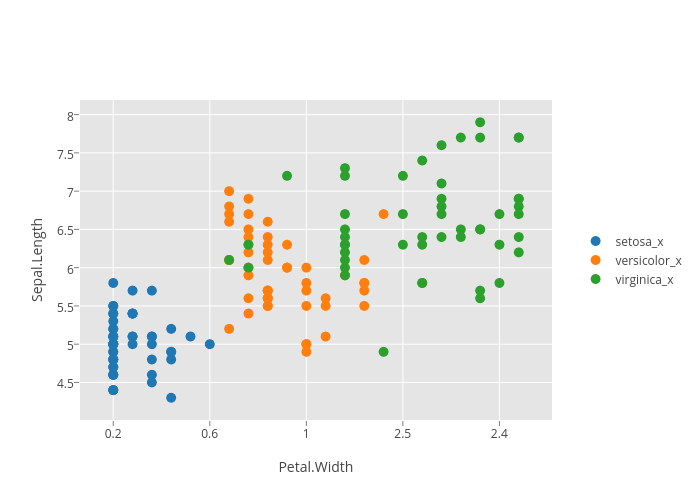 Sepal.Length vs Petal.Width | stacked bar chart made by R_user_guide | plotly