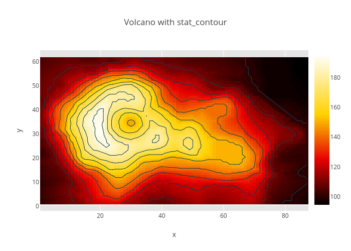 Volcano with stat_contour | heatmap made by R_user_guide | plotly