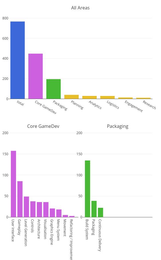 Work Area Effort, Core GameDev Effort, Packaging Effort | bar chart made by Radman0x | plotly