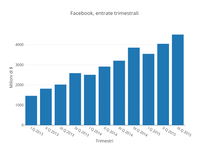 Facebook, entrate trimestrali | bar chart made by Raffo | plotly