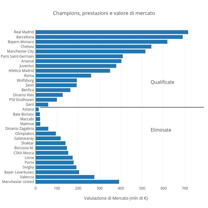 Champions, prestazioni e valore di mercato | bar chart made by Raffo | plotly