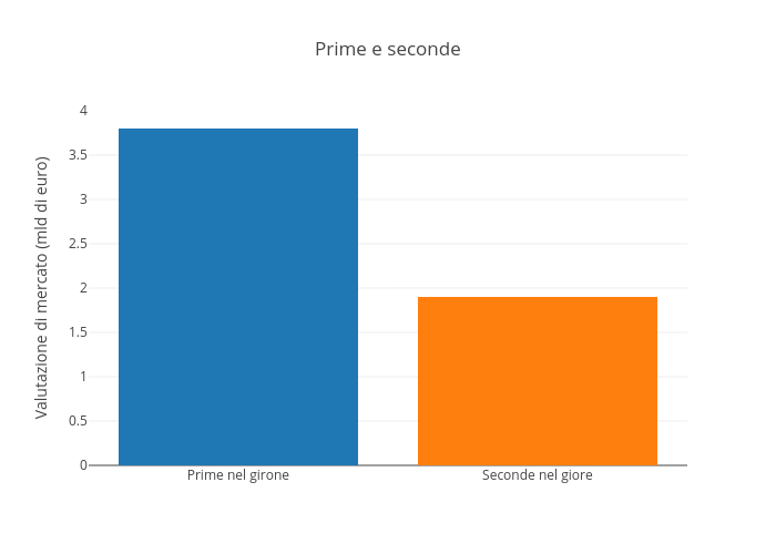 Prime e seconde | grouped bar chart made by Raffo | plotly