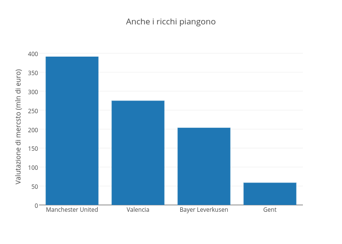 Anche i ricchi piangono | bar chart made by Raffo | plotly