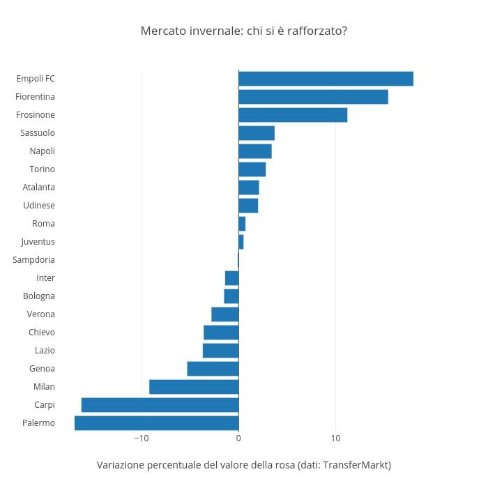 Mercato invernale: chi si è rafforzato? | bar chart made by Raffo | plotly