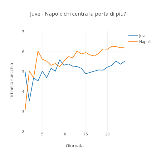 Juve - Napoli: chi centra la porta di più? | scatter chart made by Raffo | plotly