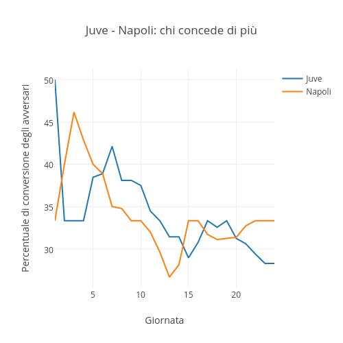 Juve - Napoli: chi concede di più | scatter chart made by Raffo | plotly