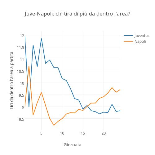 Juve-Napoli: chi tira di più da dentro l'area? | scatter chart made by Raffo | plotly