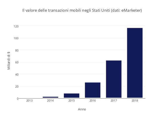 Il valore delle transazioni mobili negli Stati Uniti (dati: eMarketer)
