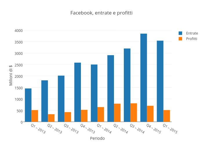 Facebook, entrate e profitti