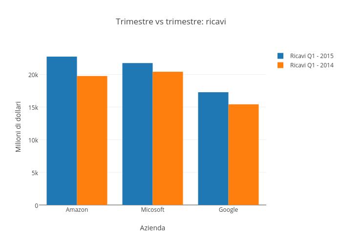 Trimestre vs trimestre: ricavi