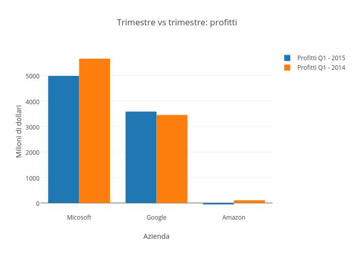 Trimestre vs trimestre: profitti