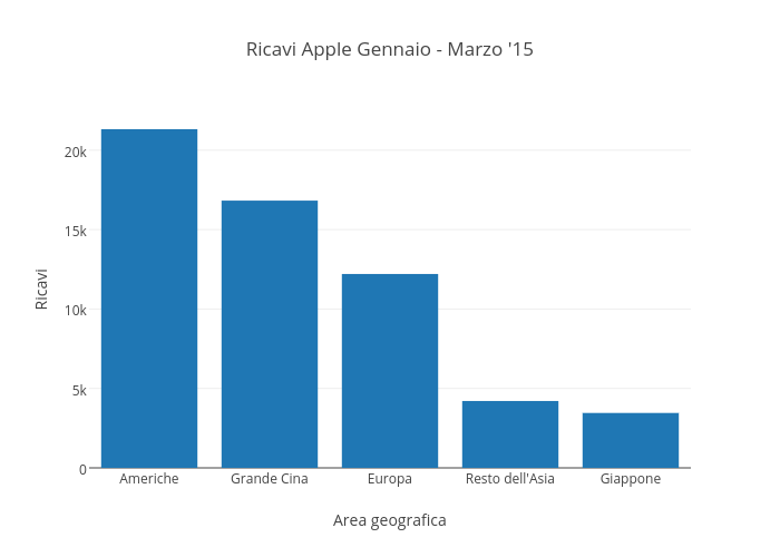 Ricavi Apple Gennaio - Marzo '15