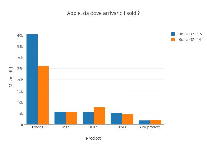 Apple, da dove arrivano i soldi?