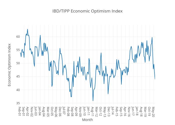IBD/TIPP Economic Optimism Index | line chart made by Raghavanmayur | plotly