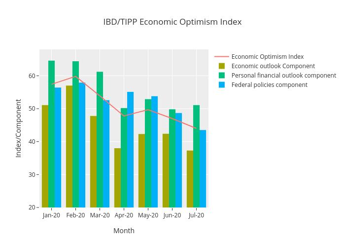 IBD/TIPP Economic Optimism Index   line chart made by Raghavanmayur   plotly