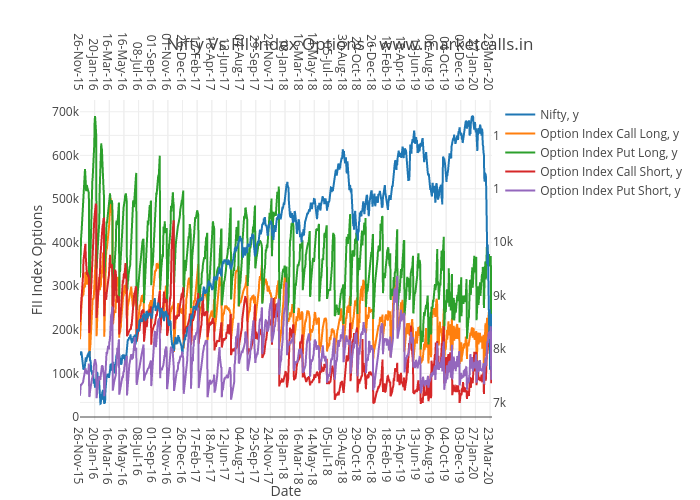 Nifty Vs FII Index Options - www.marketcalls.in | scatter chart made by Rajandran | plotly