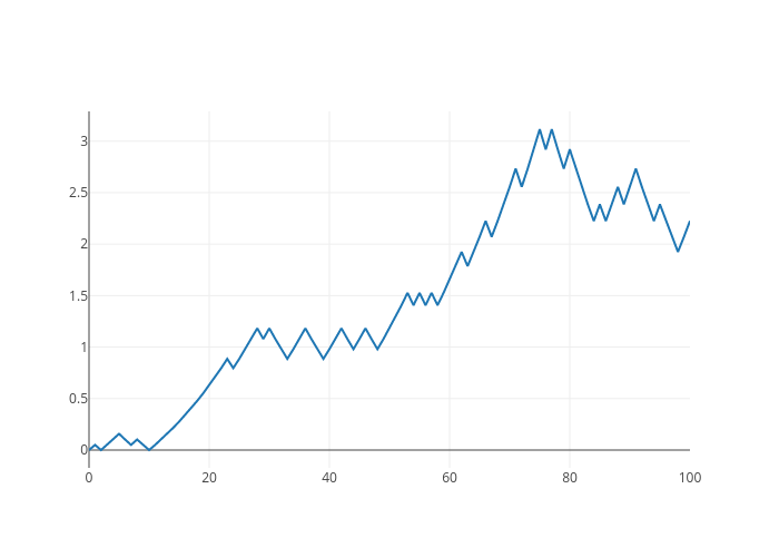Random Walk | line chart made by Ramonduarte | plotly