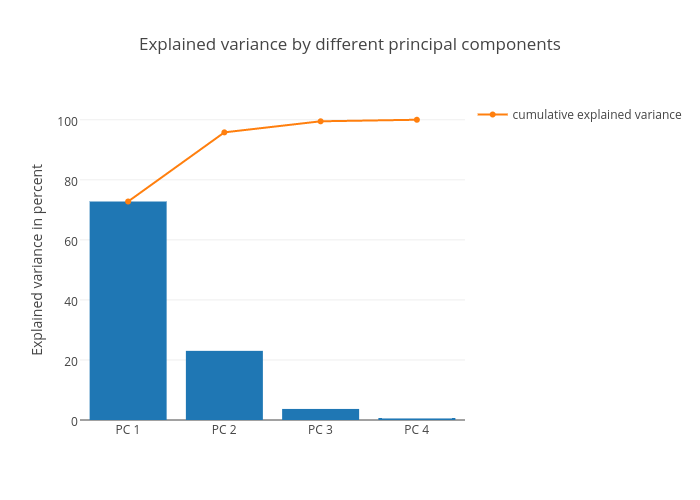 Explained variance by different principal components | bar chart made by Rasbt | plotly