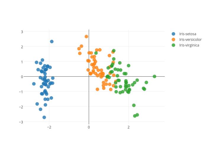 Iris-setosa, Iris-versicolor, Iris-virginica | scatter chart made by Rasbt | plotly