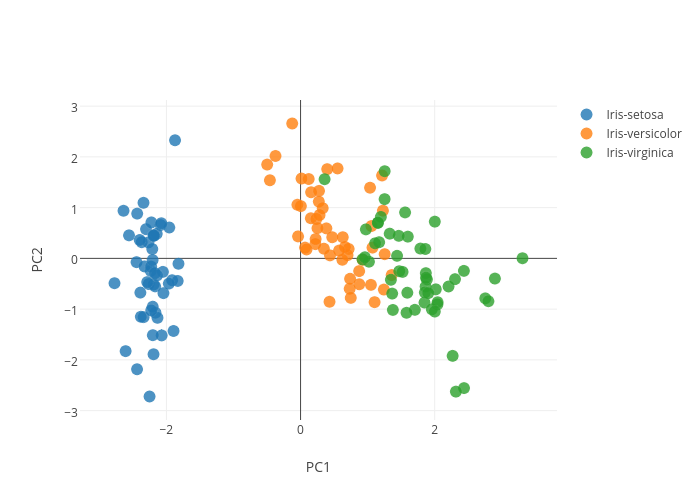 PC2 vs PC1 | scatter chart made by Rasbt | plotly