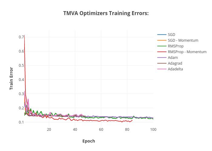 TMVA Optimizers - Training Errors