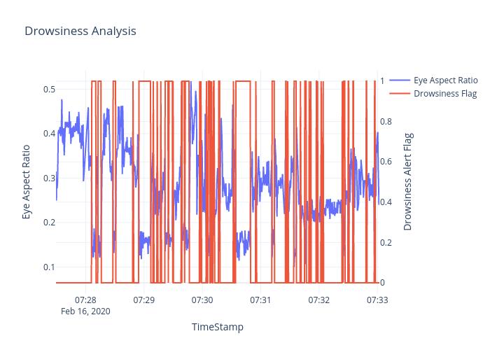 Drowsiness Analysis | line chart made by Ravikiran0606 | plotly